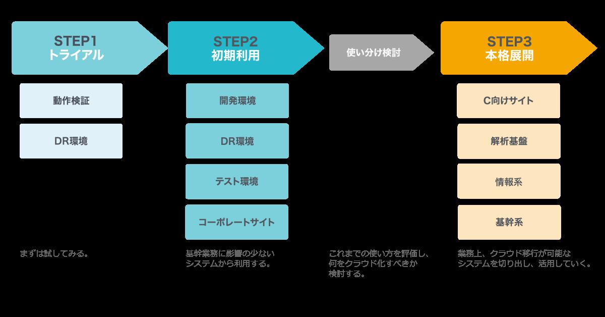 AWS導入の流れ